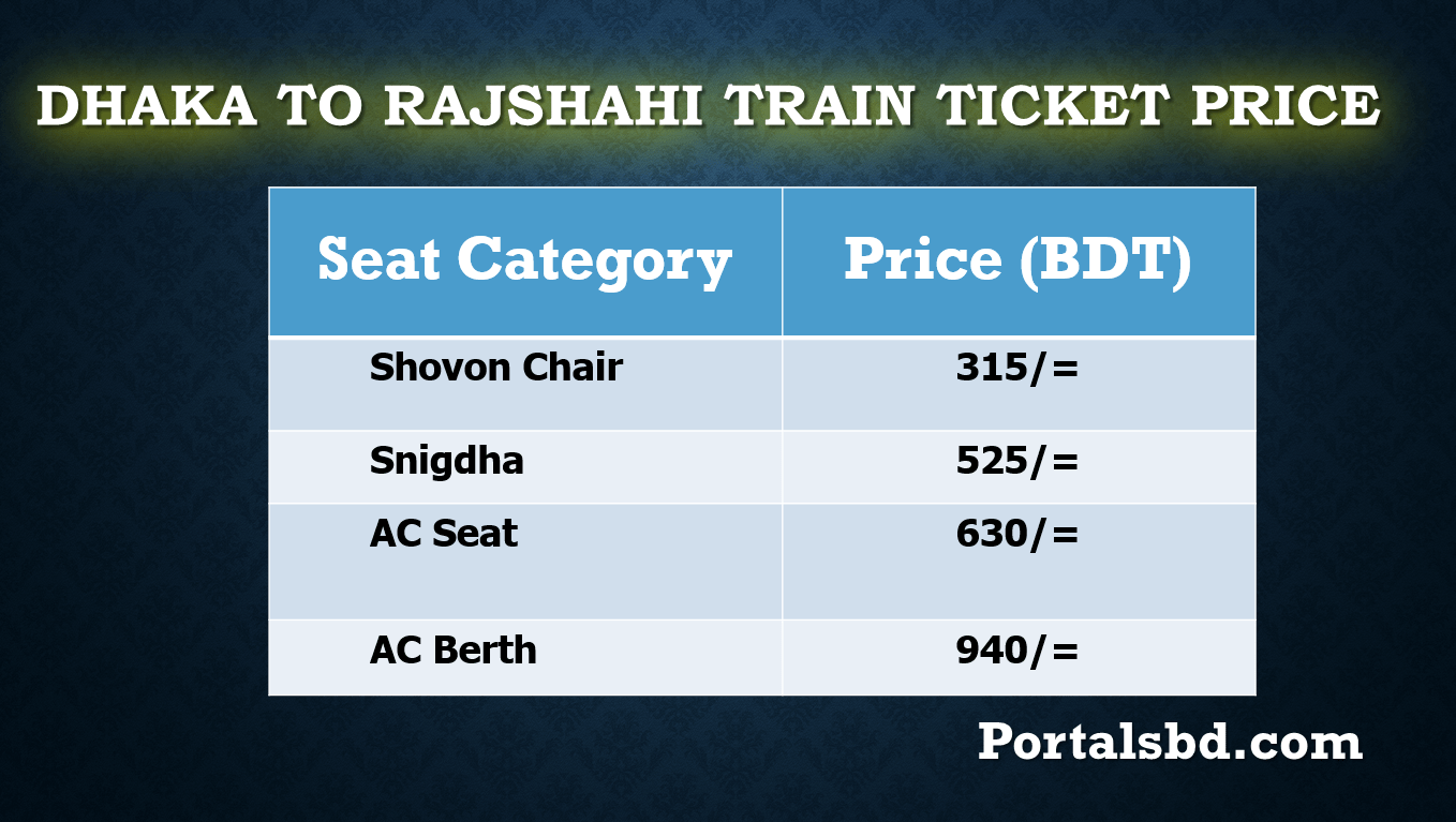 Dhaka to Rajshahi Train Ticket Price