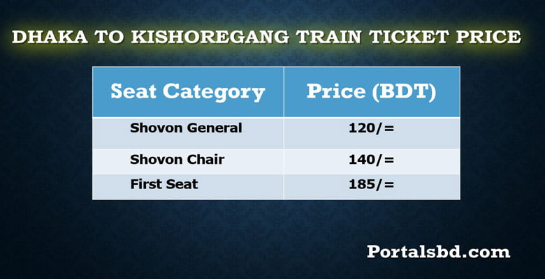 Dhaka to Kishoreganj Train Ticket Price